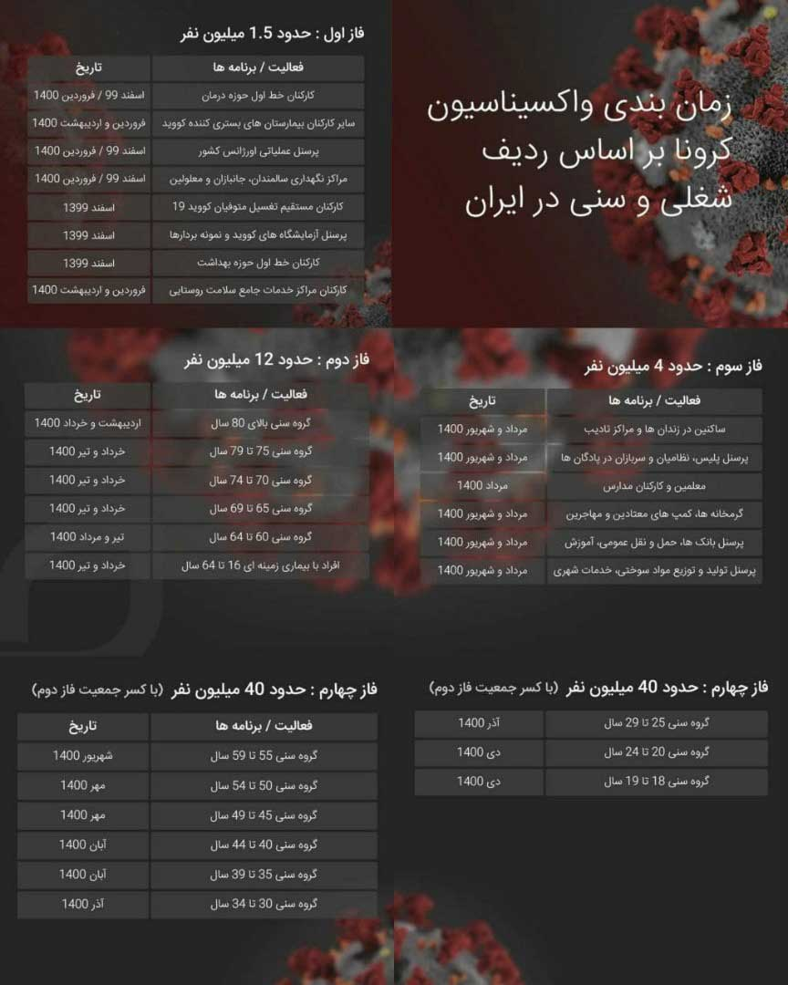 زمانبندی واکسیناسیون کرونا در ایران اعلام شد